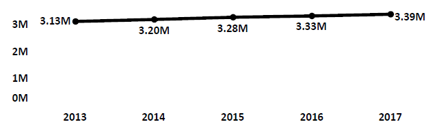 Graph of active Do Not Call registrations in Alabama each fiscal year from 2013 to 2017. In 2013 there were 3.13 million numbers registered. Registrations increased modestly each year to 2017, when there were 3.39 million numbers registered.