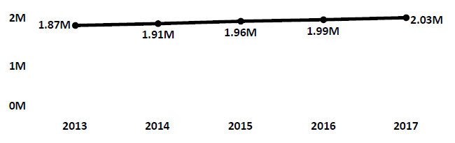 Graph of active Do Not Call registrations in Arkansas each fiscal year from 2013 to 2017. In 2013 there were 1.87 million numbers registered. Registrations increased modestly each year to 2017, when there were 2.03 million numbers registered.