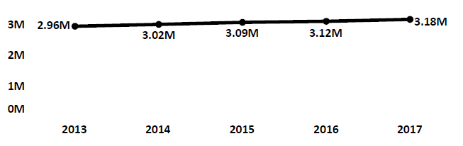 Graph of active Do Not Call registrations in Connecticut each fiscal year from 2013 to 2017. In 2013 there were 2.96 million numbers registered. Registrations increased modestly each year to 2017, when there were 3.18 million numbers registered.