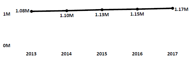 Graph of active Do Not Call registrations in Idaho each fiscal year from 2013 to 2017. In 2013 there were 1.08 million numbers registered. Registrations increased modestly each year to 2017, when there were 1.17 million numbers registered.