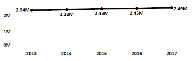 Graph of active Do Not Call registrations in Iowa each fiscal year from 2013 to 2017. In 2013 there were 2.34 million numbers registered. Registrations increased modestly each year to 2017, when there were 2.49 million numbers registered.