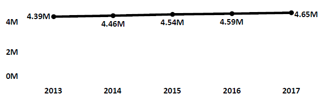 Graph of active Do Not Call registrations in Maryland each fiscal year from 2013 to 2017. In 2013 there were 4.39 million numbers registered. Registrations increased modestly each year to 2017, when there were 4.65 million numbers registered.