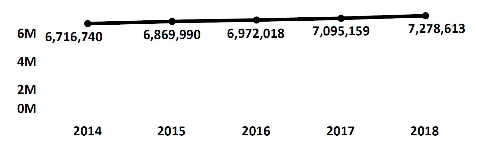 Graph of active Do Not Call registrations in Georgia each fiscal year from 2014 to 2018. In 2014 there were 6.7 million numbers registered, which increased each year. In 2018 there were 7.2 million numbers registered.