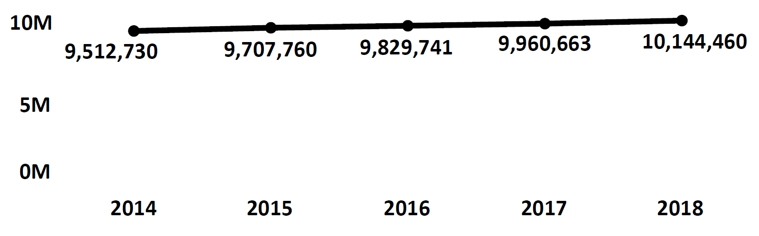 Graph of active Do Not Call registrations in Illinois each fiscal year from 2014 to 2018. In 2014 there were 9.5 million numbers registered, which increased each year. In 2018 there were 10.1 million numbers registered.