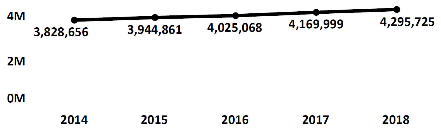 Graph of active Do Not Call registrations in Indiana each fiscal year from 2014 to 2018. In 2014 there were 3.8 million numbers registered, which increased each year. In 2018 there were 4.2 million numbers registered.