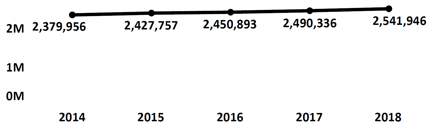 Graph of active Do Not Call registrations in Iowa each fiscal year from 2014 to 2018. In 2014 there were 2.3 million numbers registered, which increased each year. In 2018 there were 2.5 million numbers registered.