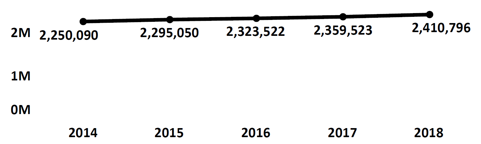 Graph of active Do Not Call registrations in Kansas each fiscal year from 2014 to 2018. In 2014 there were 2.2 million numbers registered, which increased each year. In 2018 there were 2.4 million numbers registered.