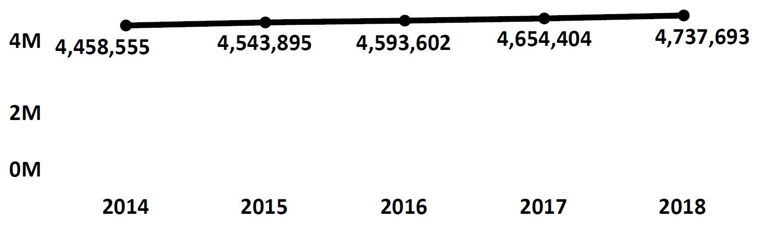 Graph of active Do Not Call registrations in Maryland each fiscal year from 2014 to 2018. In 2014 there were 4.4 million numbers registered, which increased each year. In 2018 there were 4.7 million numbers registered.