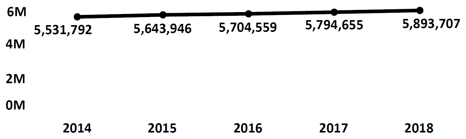 Graph of active Do Not Call registrations in Massachusetts each fiscal year from 2014 to 2018. In 2014 there were 5.5 million numbers registered, which increased each year. In 2018 there were 5.8 million numbers registered.