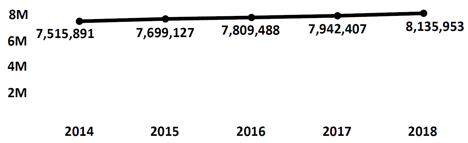 Graph of active Do Not Call registrations in Michigan each fiscal year from 2014 to 2018. In 2014 there were 7.5 million numbers registered, which increased each year. In 2018 there were 8.1 numbers registered.