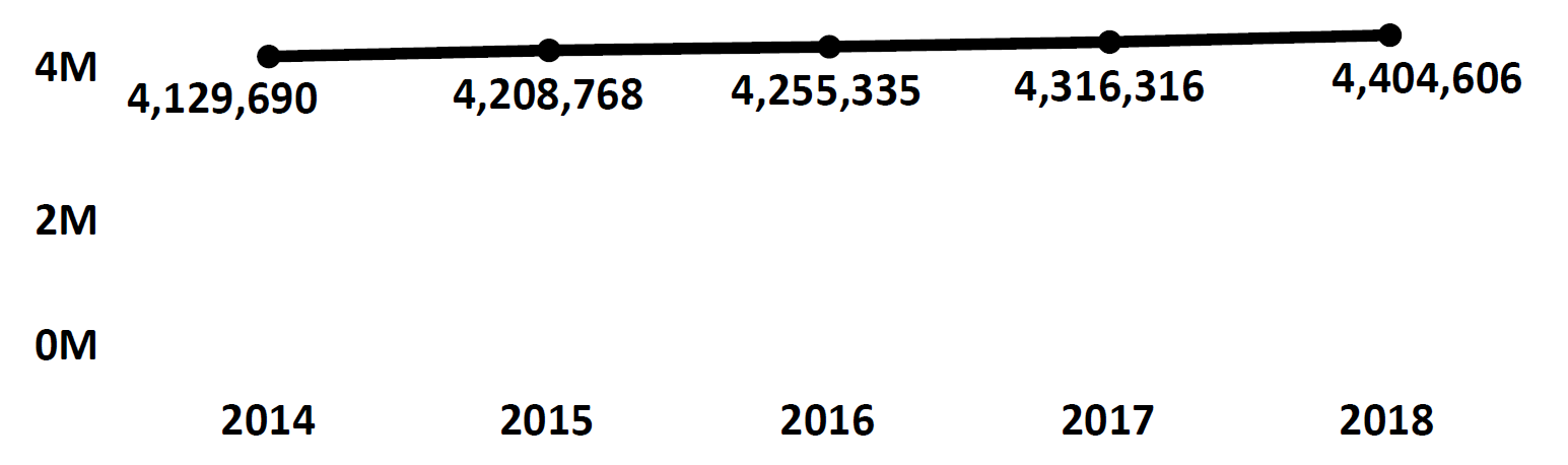 Graph of active Do Not Call registrations in Minnesota each fiscal year from 2014 to 2018. In 2014 there were 4.1 million numbers registered, which increased each year. In 2018 there were 4.4 million numbers registered.
