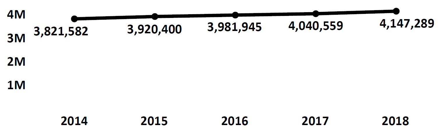 Graph of active Do Not Call registrations in Missouri each fiscal year from 2014 to 2018. In 2014 there were 3.8 million numbers registered, increasing each year. In 2018 there were 4.1 million numbers registered.
