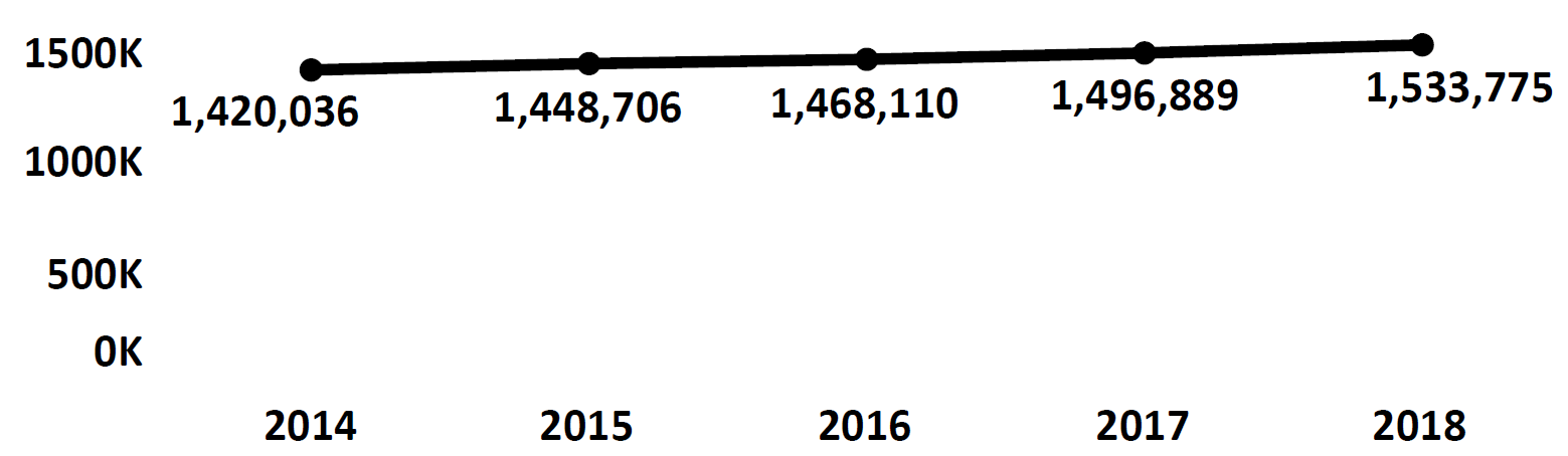 Graph of active Do Not Call registrations in Nebraska each fiscal year from 2014 to 2018. In 2014 there were 1.4 million numbers registered, which increased each year. In 2018 there were 1.5 million numbers registered.