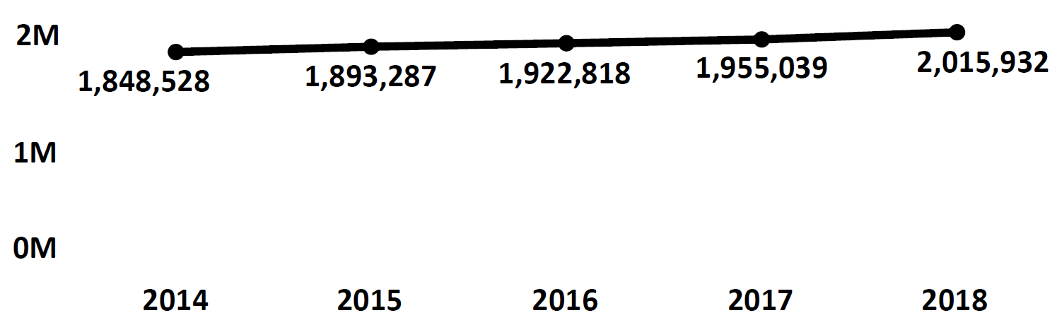 Graph of active Do Not Call registrations in Nevada each fiscal year from 2014 to 2018. In 2014 there were 1.8 million numbers registered, which increased each year. In 2018 there were 2 million numbers registered.