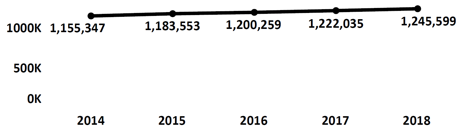 Graph of active Do Not Call registrations in New Hampshire each fiscal year from 2014 to 2018. In 2014 there were 1.1 million numbers registered, which increased each year. In 2018 there were 1.2 million numbers registered.