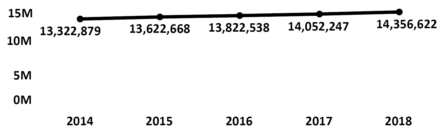 Graph of active Do Not Call registrations in New York each fiscal year from 2014 to 2018. In 2014 there were 13.3 million numbers registered, which increased each year. In 2018 there were 14.3 million numbers registered.