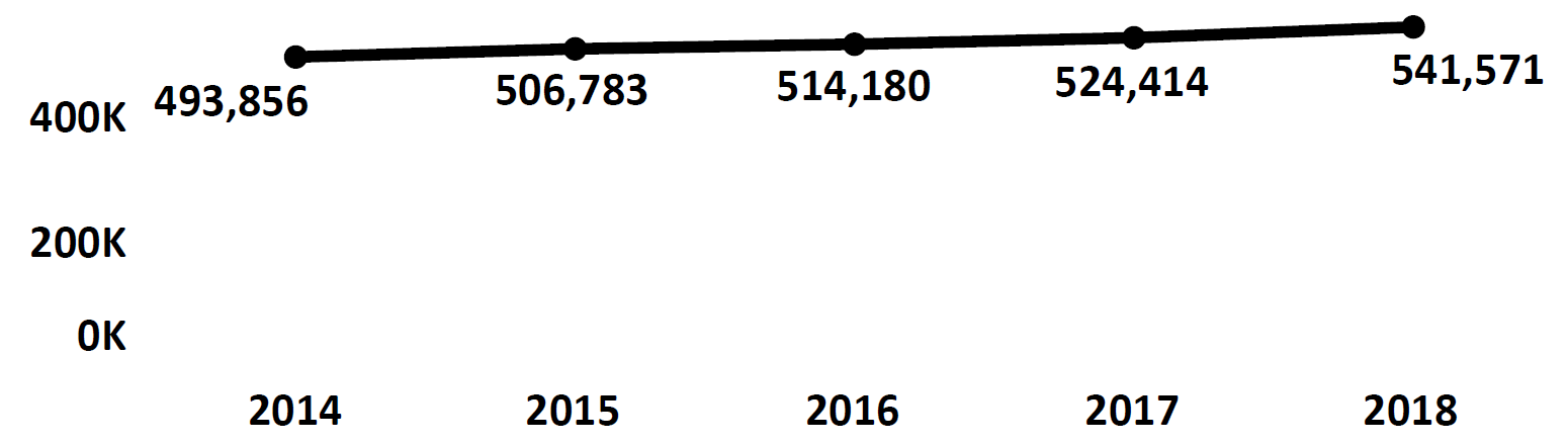 Graph of active Do Not Call registrations in North Dakota each fiscal year from 2014 to 2018. In 2014 there were 493,856 numbers registered, which increased each year. In 2018 there were 541,571 numbers registered.