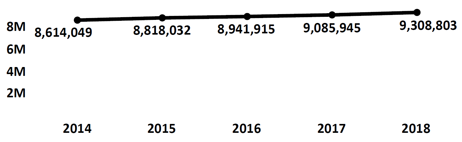 Graph of active Do Not Call registrations in Ohio each fiscal year from 2014 to 2018. In 2014 there were 8.6 million numbers registered, which increased each year. In 2018 there were 9.3 million numbers registered.