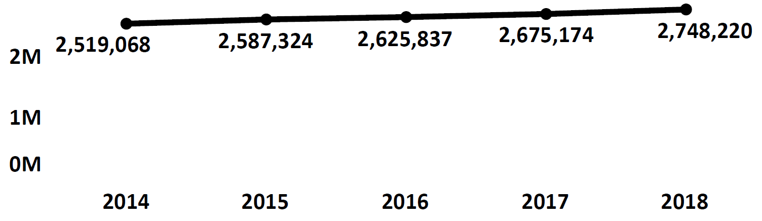 Graph of active Do Not Call registrations in Oklahoma each fiscal year from 2014 to 2018. In 2014 there were 2.5 million numbers registered, which increased each year. In 2018 there were 2.7 million numbers registered.