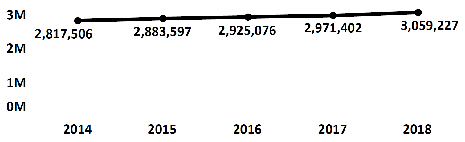 Graph of active Do Not Call registrations in Oregon each fiscal year from 2014 to 2018. In 2014 there were 2.8 million numbers registered, which increased each year. In 2018 there were 3 million numbers registered.