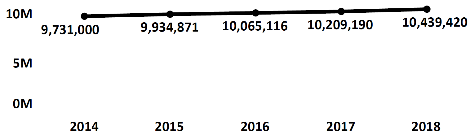 Graph of active Do Not Call registrations in Pennsylvania each fiscal year from 2014 to 2018. In 2014 there were 9.7 million numbers registered, which increased each year. In 2018 there were 10.4 million numbers registered.