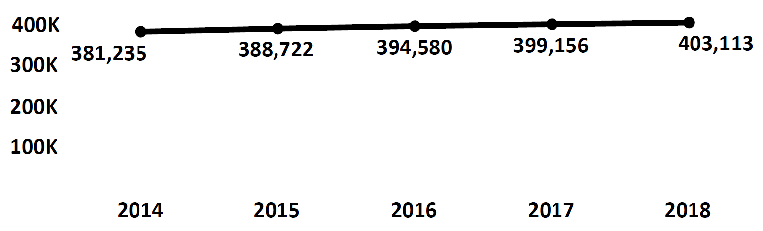 Graph of active Do Not Call registrations in Puerto Rico each fiscal year from 2014 to 2018. In 2014 there were 381,235 numbers registered, which increased each year. In 2018 there were 403,113 numbers registered.