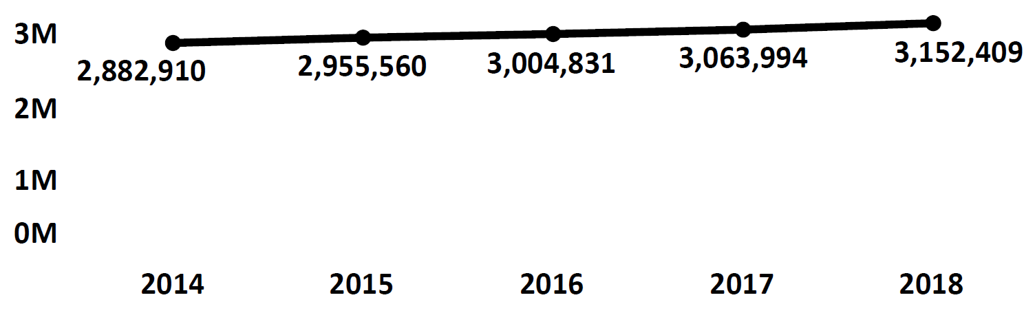 Graph of active Do Not Call registrations in South Carolina each fiscal year from 2014 to 2018. In 2014 there were 2.8 million numbers registered, which increased each year. In 2018 there were 3.1 million numbers registered.