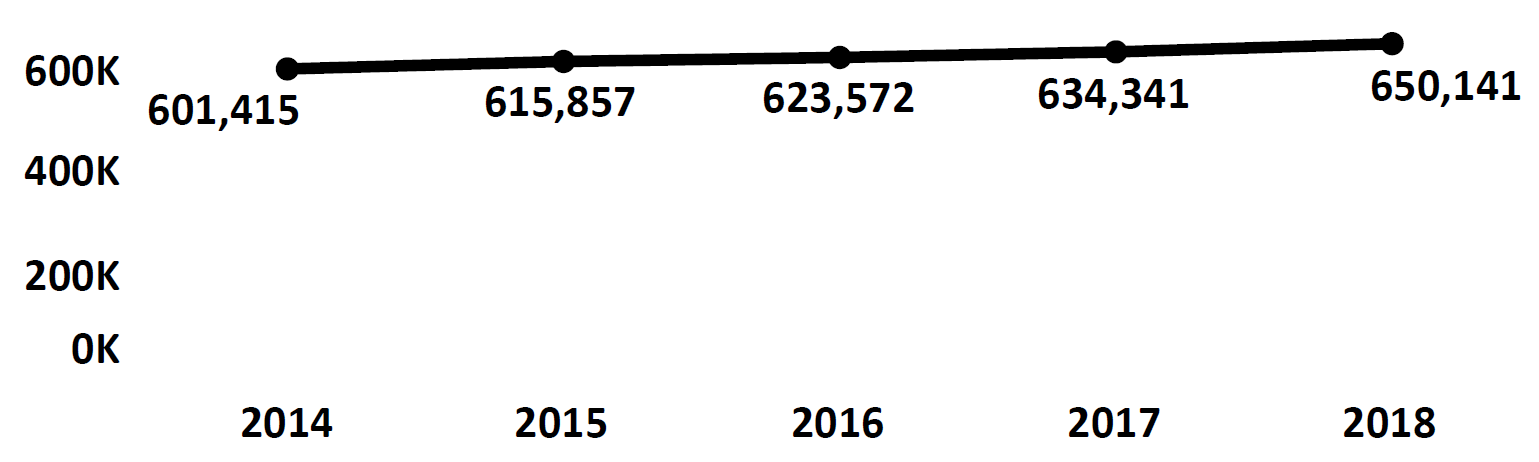 Graph of active Do Not Call registrations in South Dakota each fiscal year from 2014 to 2018. In 2014 there were 601,415 numbers registered, which increased each year. In 2018 there were 650,141 numbers registered.