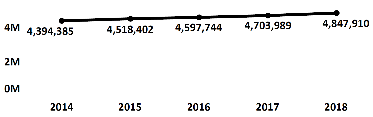 Graph of active Do Not Call registrations in Tennessee each fiscal year from 2014 to 2018. In 2014 there were 4.3 million numbers registered, which increased each year. In 2018 there were 4.8 million numbers registered.