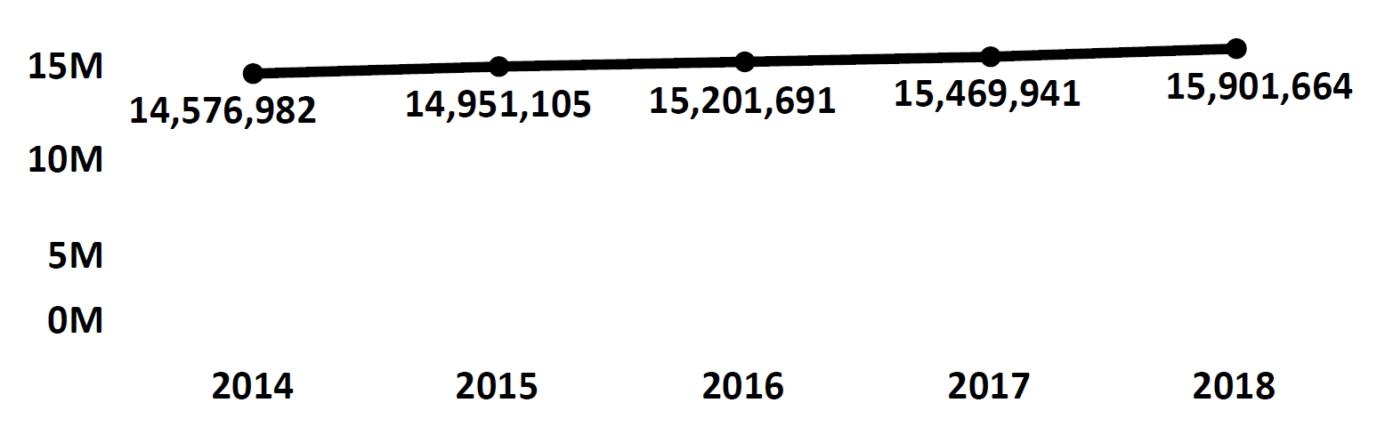 Graph of active Do Not Call registrations in Texas each fiscal year from 2014 to 2018. In 2014 there were 14.5 million numbers registered, which increased each year. In 2018 there were 15.9 million numbers registered.