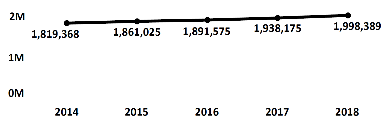 Graph of active Do Not Call registrations in Utah each fiscal year from 2014 to 2018. In 2014 there were 1.8 million numbers registered, which increased each year. In 2018 there were 1.9 million numbers registered.