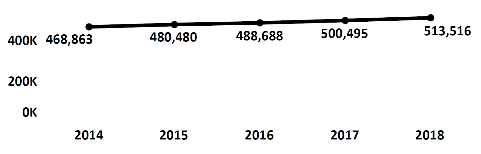 Graph of active Do Not Call registrations in Vermont each fiscal year from 2014 to 2018. In 2014 there were 468,863 numbers registered, which increased each year. In 2018 there were 513,516 numbers registered.