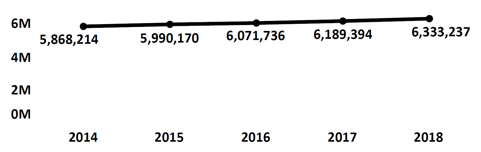 Graph of active Do Not Call registrations in Virginia each fiscal year from 2014 to 2018. In 2014 there were 5.8 million numbers registered, which increased each year. In 2018 there were 6.3 million numbers registered.