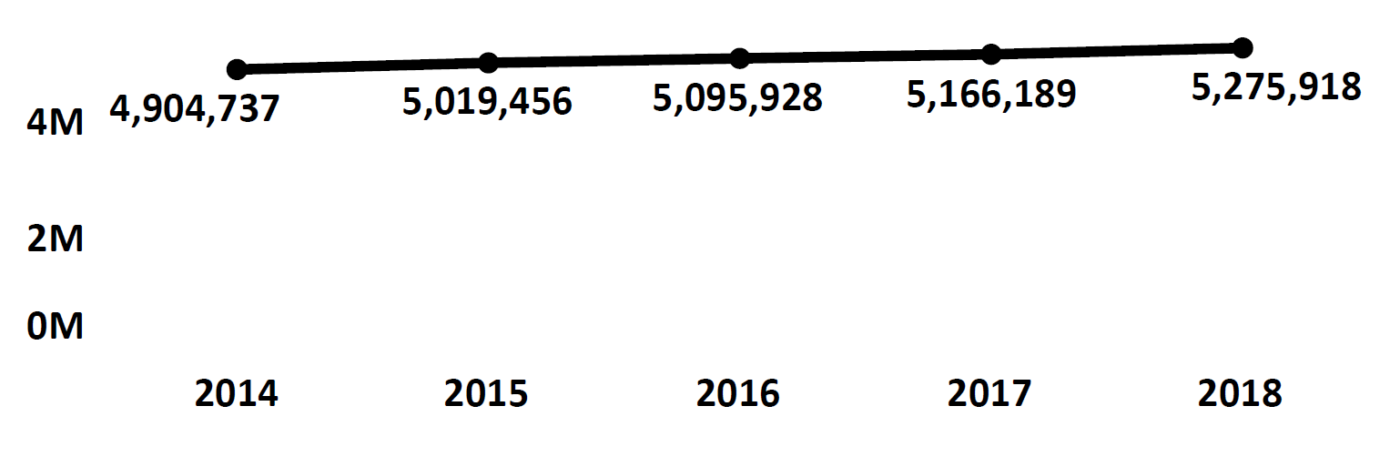 Graph of active Do Not Call registrations in Washington each fiscal year from 2014 to 2018. In 2014 there were 4.9 million numbers registered, which increased each year. In 2018 there were 5.2 million numbers registered.