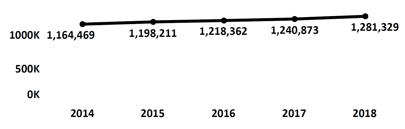 Graph of active Do Not Call registrations in West Virginia each fiscal year from 2014 to 2018. In 2014 there were 1.1 million numbers registered, which increased each year. In 2018 there were 1.2 million numbers registered.