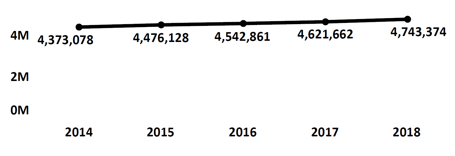 Graph of active Do Not Call registrations in Wisconsin each fiscal year from 2014 to 2018. In 2014 there were 4.3 million numbers registered, which increased each year. In 2018 there were 4.7 million numbers registered.