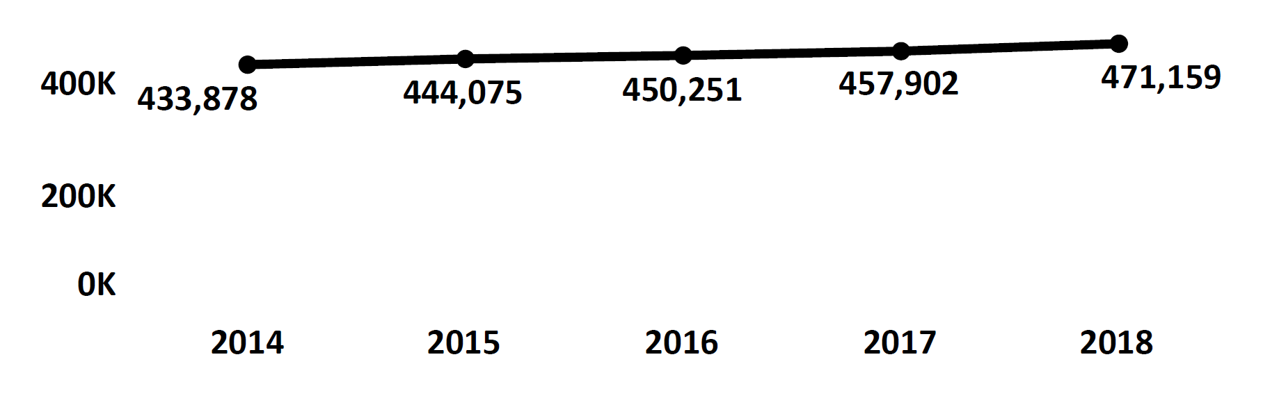 Graph of active Do Not Call registrations in Wyoming each fiscal year from 2014 to 2018. In 2014 there were 433,878 numbers registered, which increased each year. In 2018 there were 471,159 numbers registered.