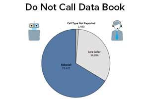 Do Not Call Data Book