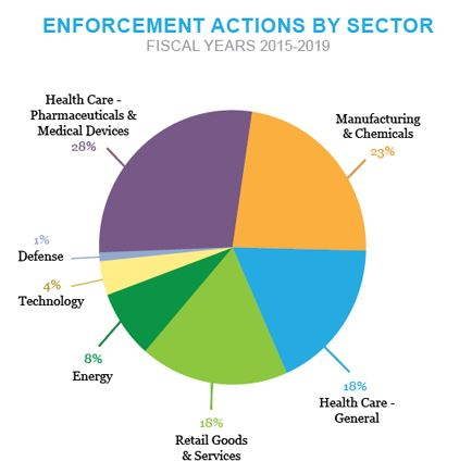 Pie chart of Enforcement Actions by Sector - Fiscal Years 2015-2019