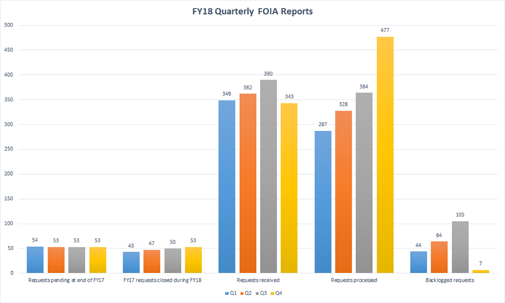 FY18 Quarterly FOIA Reports - Requests pending at end of FY17 (Q1 - 54, Q2 - 53, Q3 - 53, Q4 - 53); FY17 requests closed during FY18 (Q1 - 43, Q2 - 47, Q3 - 50, Q4 - 53); Requests received (Q1 - 349, Q2, 362, Q3 - 390, Q4 - 343); Requests processed (Q1 - 287,  Q2 - 328, Q3 - 364, Q4 - 477); Backlogged requests (Q1 - 44, Q2 - 64, Q3 - 105, Q4 - 7)