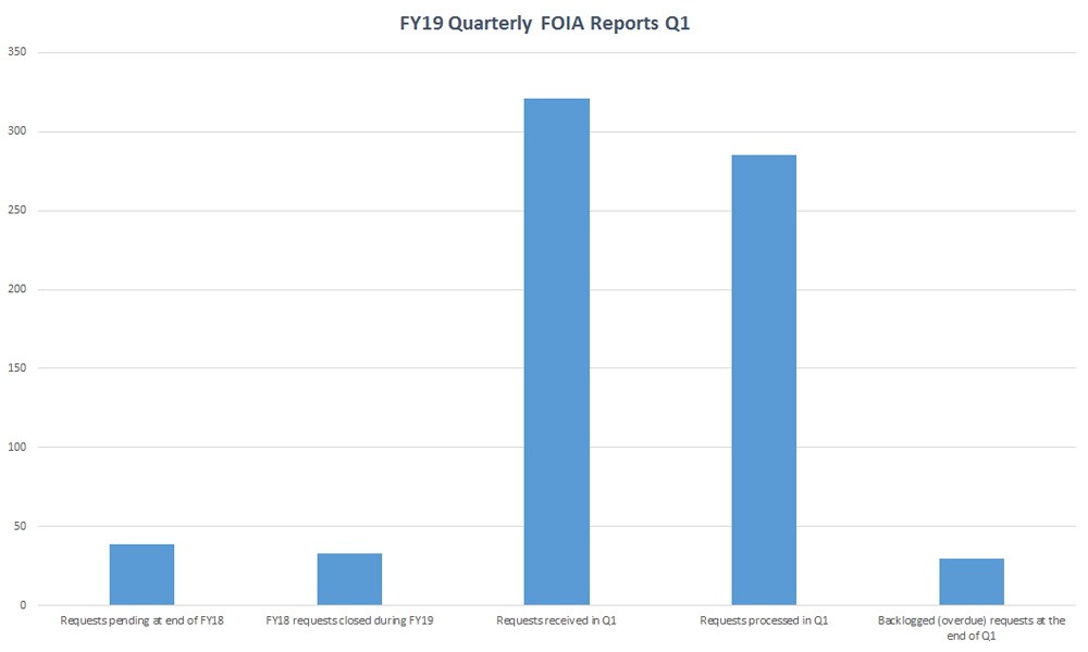 Q1 FY19 Quarterly FOIA Reports - Requests pending at end of FY18 (Q1 - 39); FY18 requests closed during FY19 (Q1 - 33); Requests received (Q1 - 321); Requests processed (Q1 - 285); Backlogged requests (Q1 - 30)