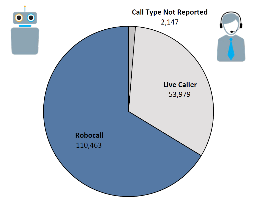 Pie chart of Do Not Call complaints by Call Type in the current fiscal year. The largest portion was robocall at 110,463, followed by live caller at 43,979, and call type not reported at 2,147.