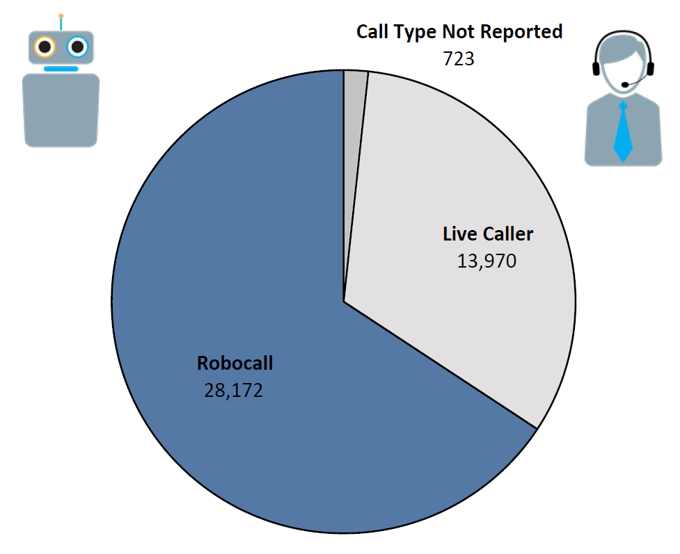 Pie chart of Do Not Call complaints by Call Type in the current fiscal year. The largest portion was robocall at 28,172, followed by live caller at 13,970, and call type not reported at 723.