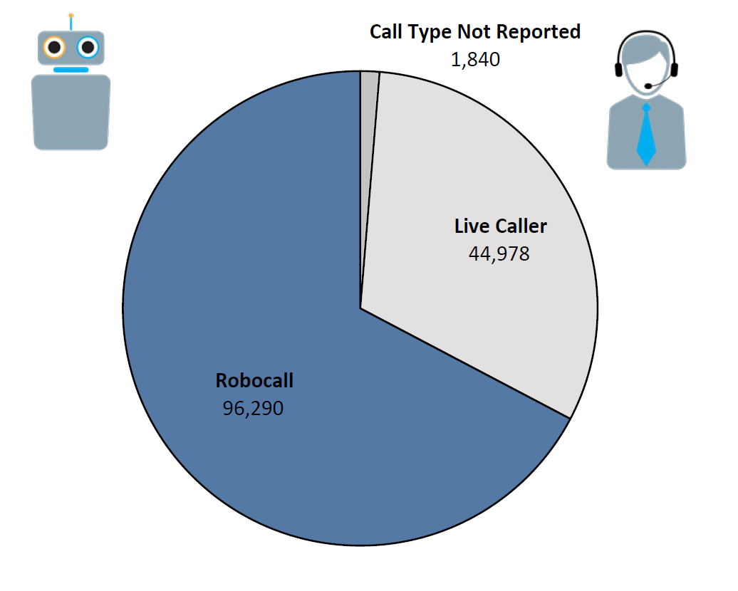 Pie chart of Do Not Call complaints by Call Type in the current fiscal year. The largest portion was robocall at 96,290, followed by live caller at 44,978, and call type not reported at 1,840.