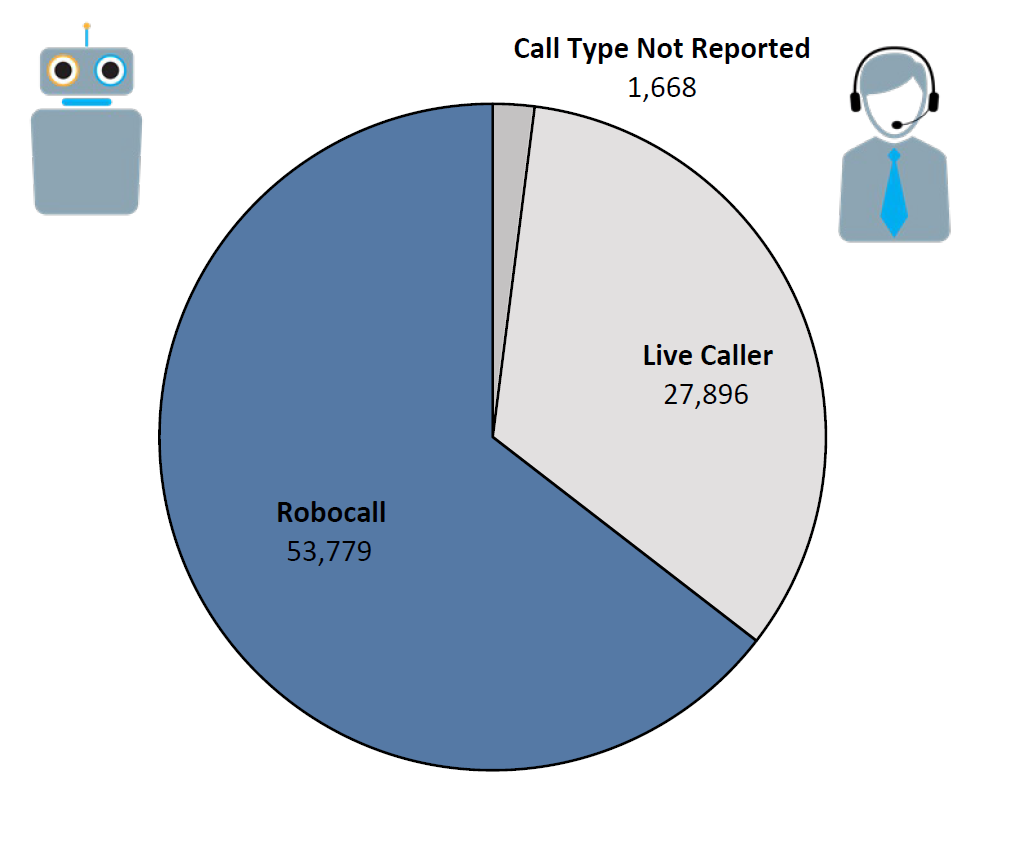 Pie chart of Do Not Call complaints by Call Type in the current fiscal year. The largest portion was robocall at 53,779, followed by live caller at 27,896, and call type not reported at 1,688.