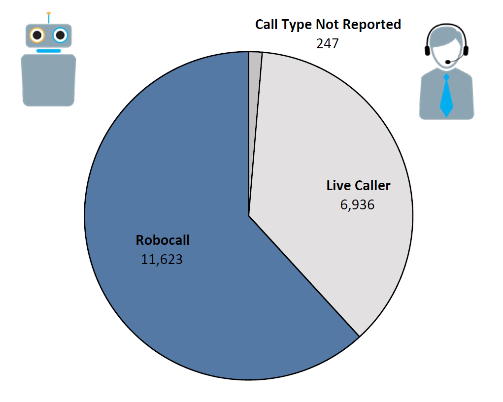 Pie chart of Do Not Call complaints by Call Type in the current fiscal year. The largest portion was robocall at 11,623, followed by live caller at 6,936, and call type not reported at 247.