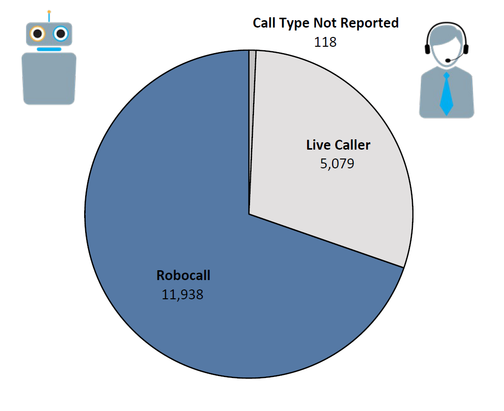 Pie chart of Do Not Call complaints by Call Type in the current fiscal year. The largest portion was robocall at 11,938, followed by live caller at 5,079, and call type not reported at 118.