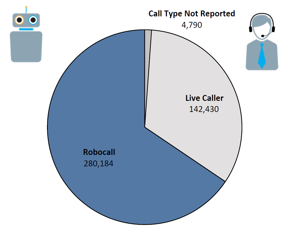 Pie chart of Do Not Call complaints by Call Type in the current fiscal year. The largest portion was robocall at 280,184, followed by live caller at 142,430, and call type not reported at 4,790.