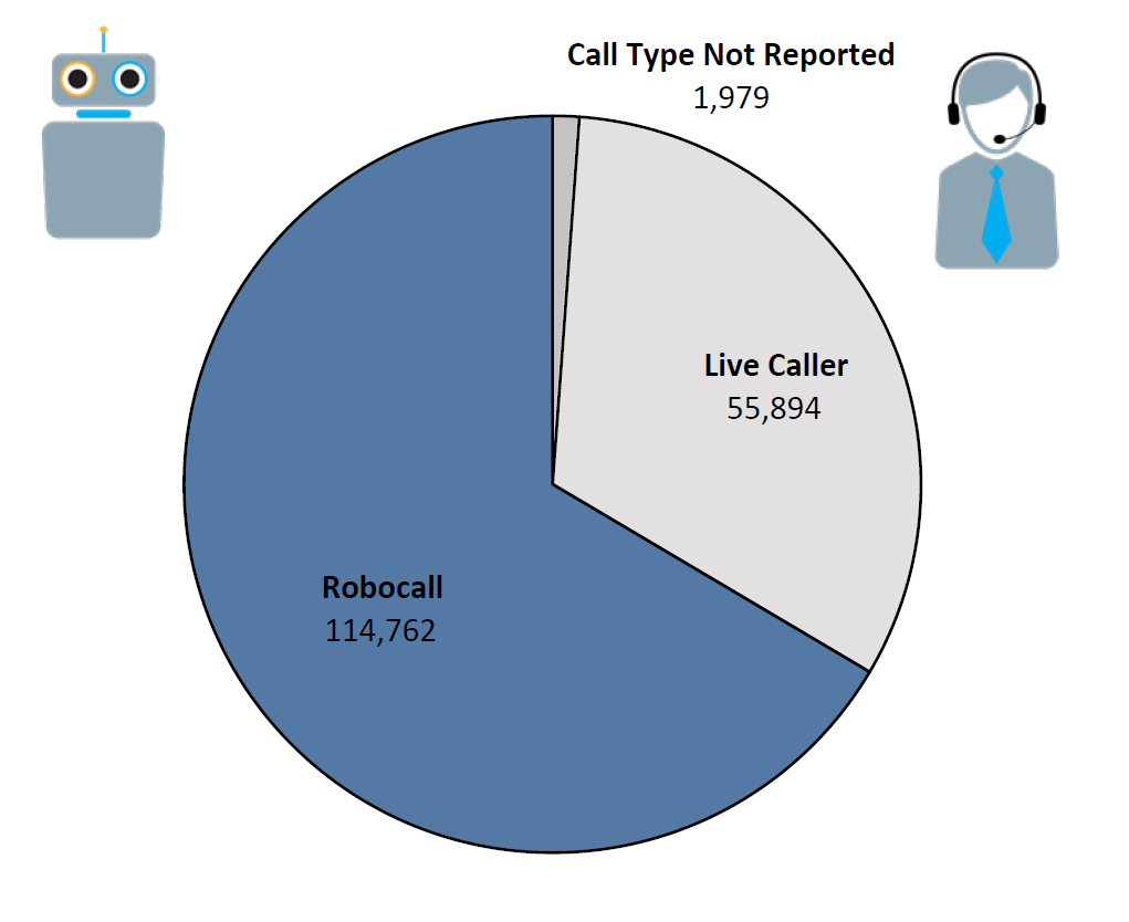 Pie chart of Do Not Call complaints by Call Type in the current fiscal year. The largest portion was robocall at 114,762, followed by live caller at 55,894, and call type not reported at 1,979.