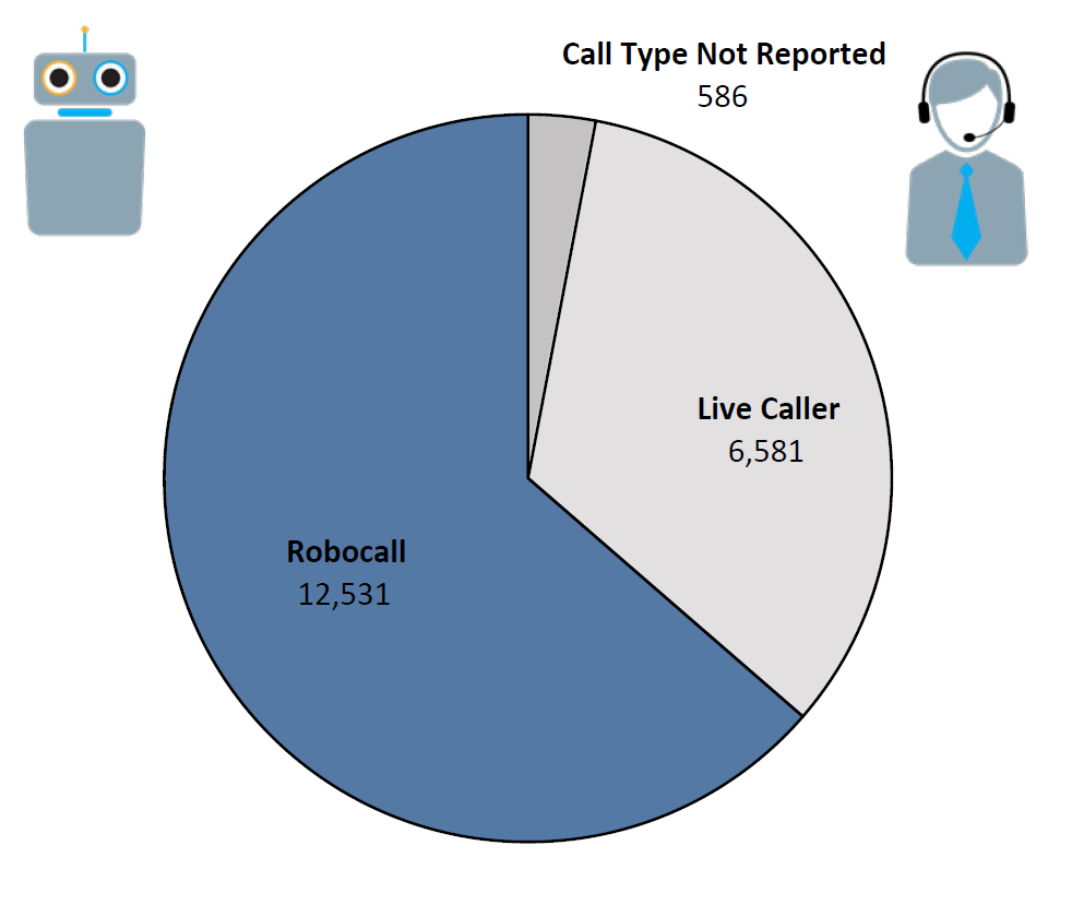 Pie chart of Do Not Call complaints by Call Type in the current fiscal year. The largest portion was robocall at 12,531, followed by live caller at 6,581, and call type not reported at 586.